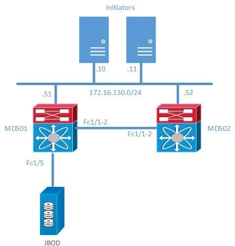 ISLB on Cisco MDS