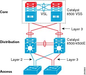 Network engineer v1 0 to v2 0 for Architecture 3 tiers php