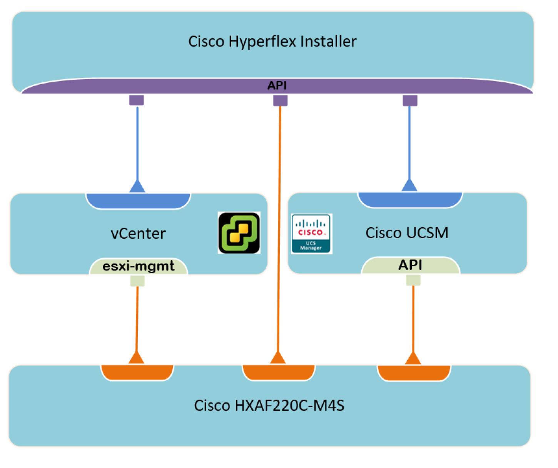 VPackets netCisco HyperFlex Deployment planning