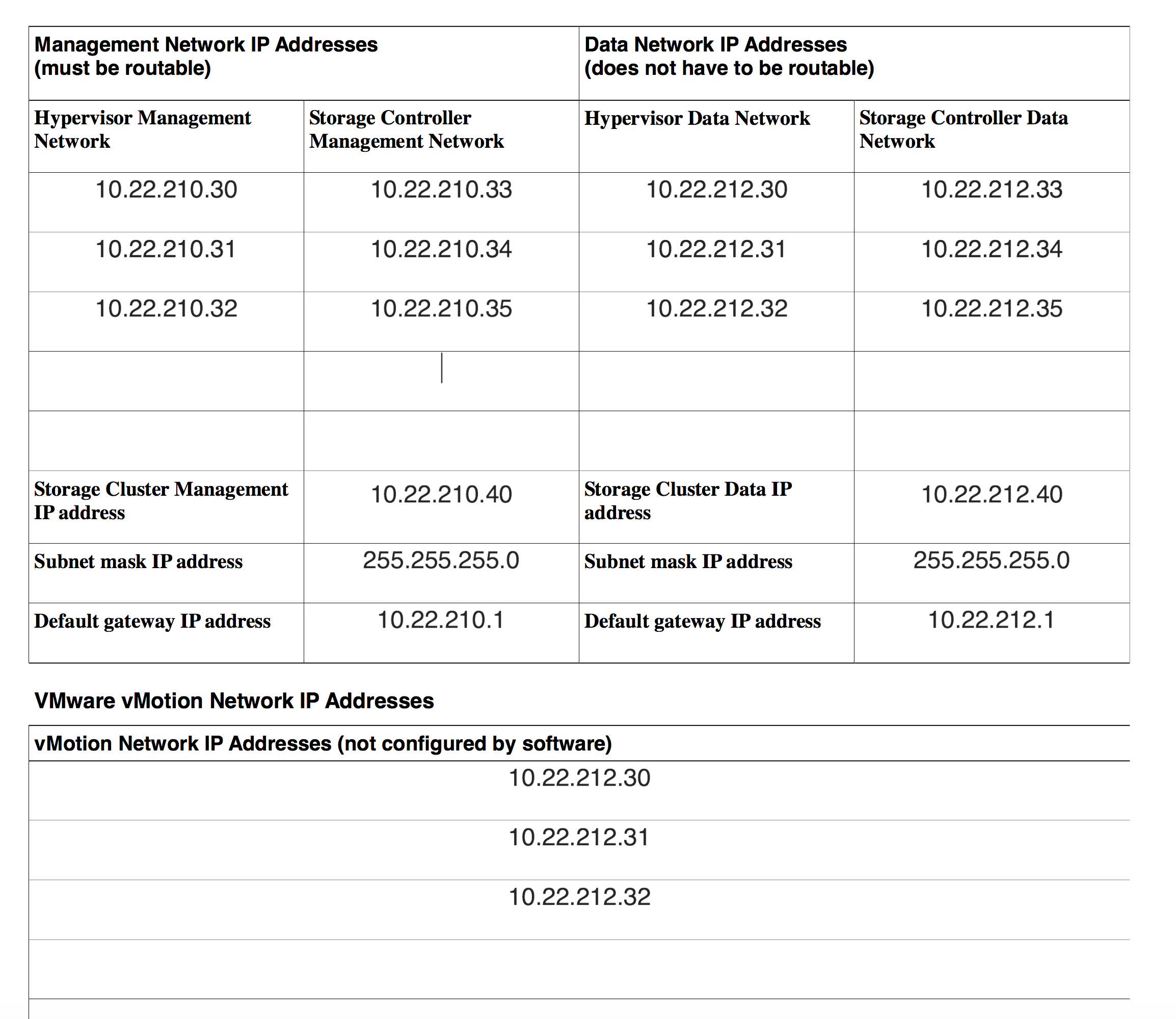 Here is how we will assign IP addresses to our cluster